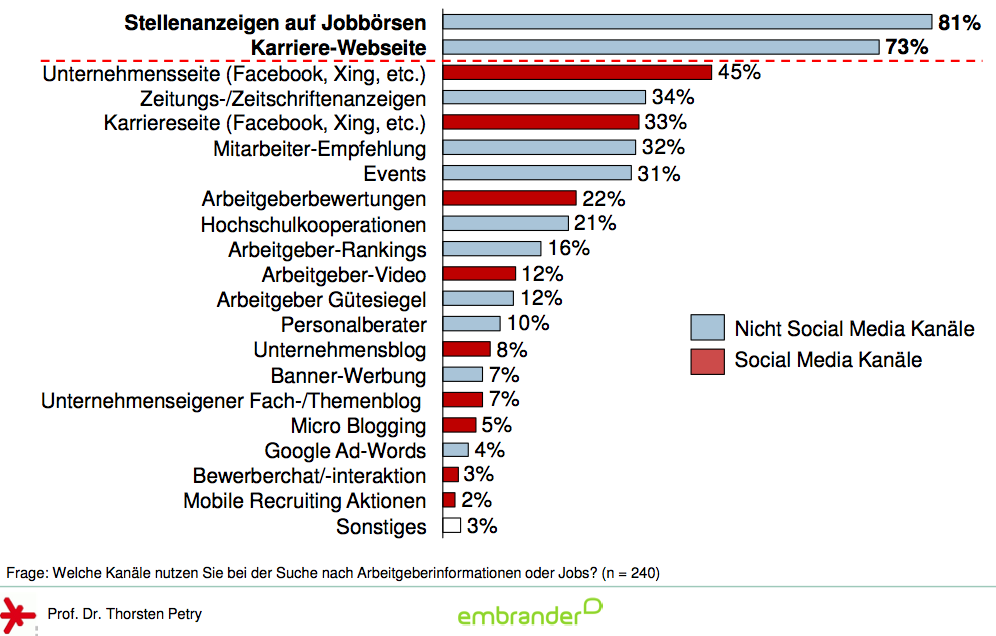 Social Media Recruiing: Nutzung durch Studenten