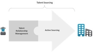 Mit Active Sourcing den Talent Pool aufbauen