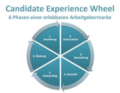 Candidate Experience anhand des AIDA-Modells