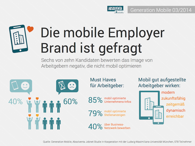 Mobile Recruiting und Embloyer Branding